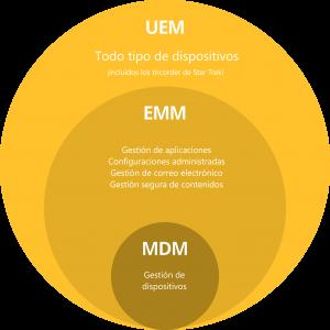 Evolución Gestión de la Movilidad UEM